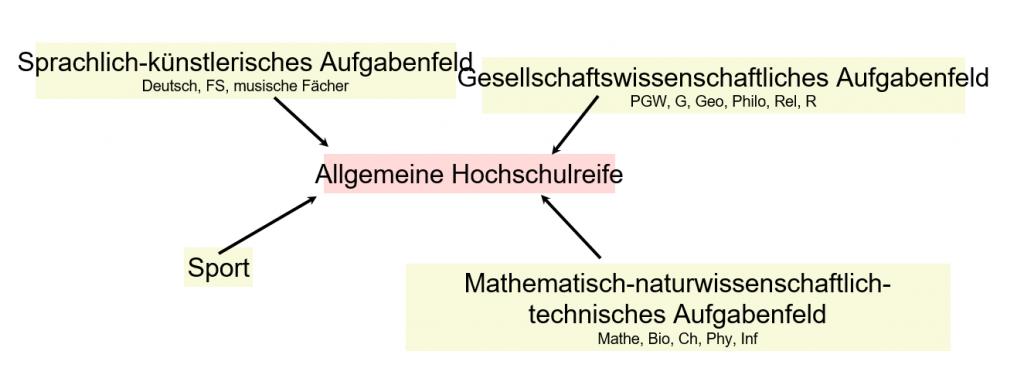 Studienstufe-Ueberblick